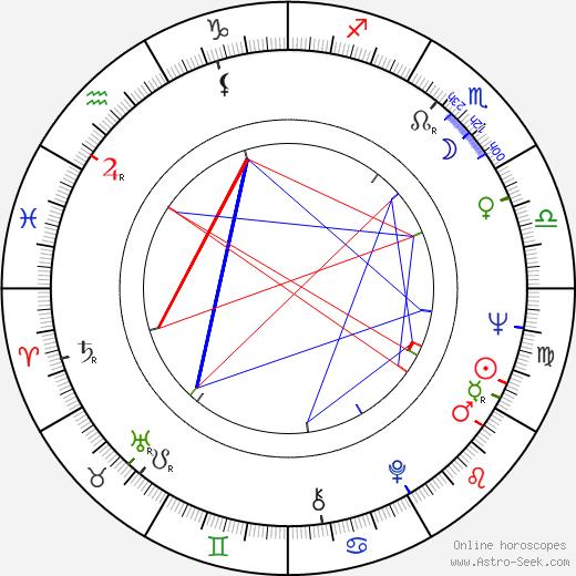 Jean Lescot tema natale, oroscopo, Jean Lescot oroscopi gratuiti, astrologia
