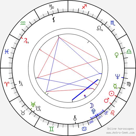Kalle Luotonen birth chart, Kalle Luotonen astro natal horoscope, astrology