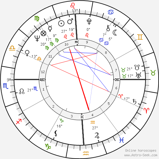 Kenny Rogers birth chart, biography, wikipedia 2019, 2020