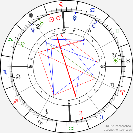 Kenny Rogers astro natal birth chart, Kenny Rogers horoscope, astrology