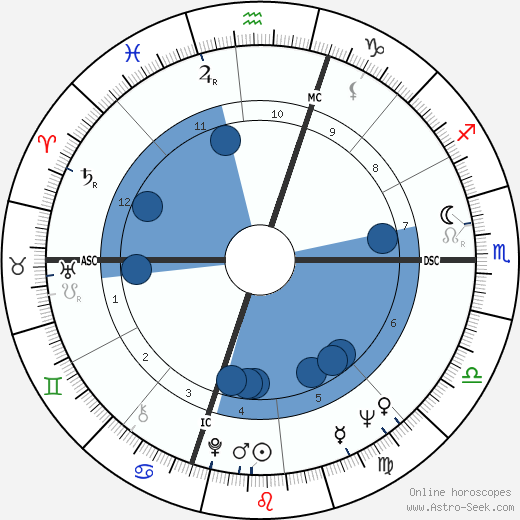 Lorraine Abrahm wikipedia, horoscope, astrology, instagram