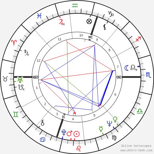 Lorraine Abrahm день рождения гороскоп, Lorraine Abrahm Натальная карта онлайн