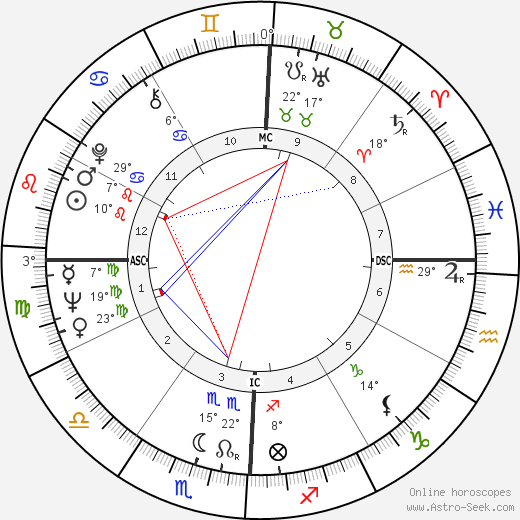 Maxie Baughan birth chart, biography, wikipedia 2019, 2020