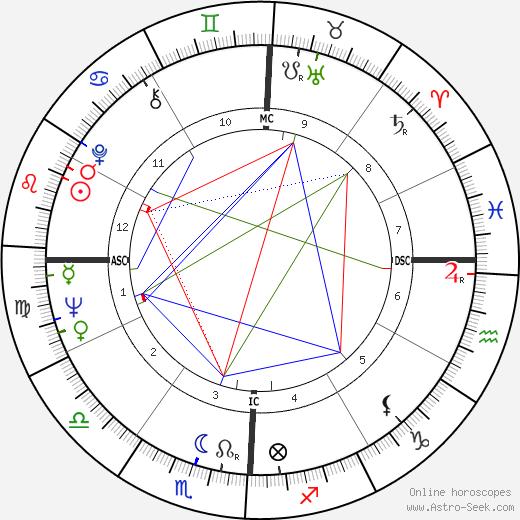 Maxie Baughan tema natale, oroscopo, Maxie Baughan oroscopi gratuiti, astrologia