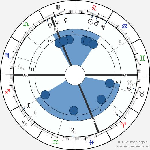 Olivier Foll wikipedia, horoscope, astrology, instagram
