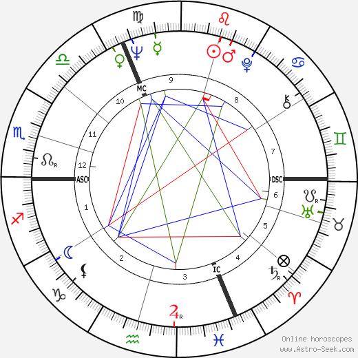 Olivier Foll день рождения гороскоп, Olivier Foll Натальная карта онлайн