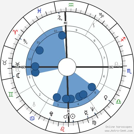 Orestes Quércia wikipedia, horoscope, astrology, instagram
