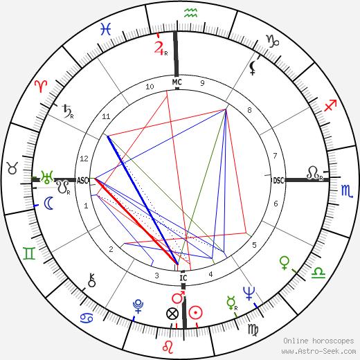 Orestes Quércia tema natale, oroscopo, Orestes Quércia oroscopi gratuiti, astrologia