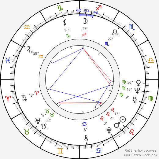 Paul Bartel birth chart, biography, wikipedia 2019, 2020