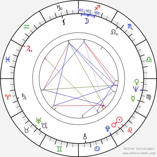 Peter Bonerz день рождения гороскоп, Peter Bonerz Натальная карта онлайн