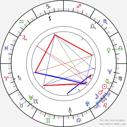 Rami Sarmasto день рождения гороскоп, Rami Sarmasto Натальная карта онлайн