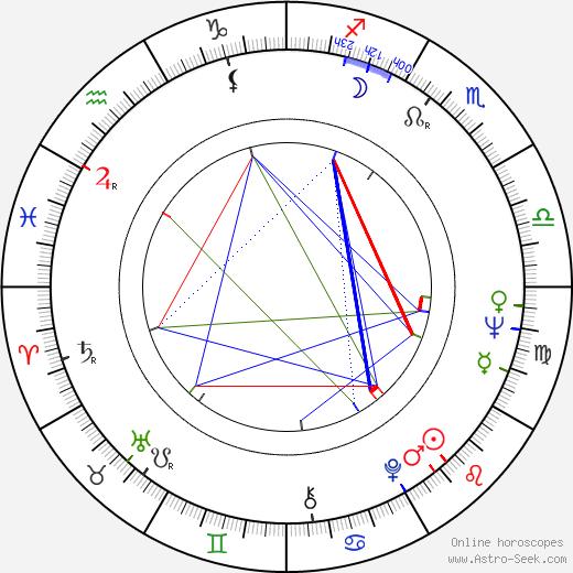 Rodica Popescu Bitănescu birth chart, Rodica Popescu Bitănescu astro natal horoscope, astrology