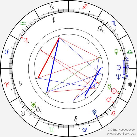 Sulambek Mamilov день рождения гороскоп, Sulambek Mamilov Натальная карта онлайн