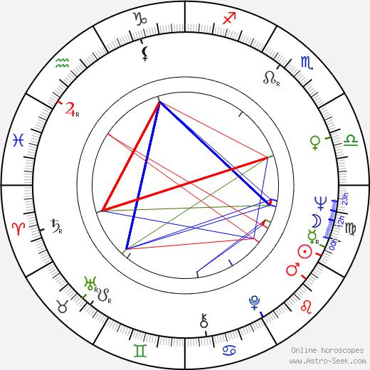 Susan Harrison astro natal birth chart, Susan Harrison horoscope, astrology