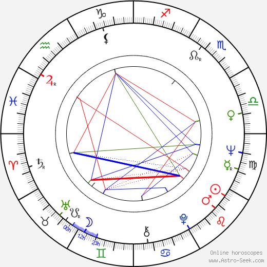 Věra Galatíková astro natal birth chart, Věra Galatíková horoscope, astrology