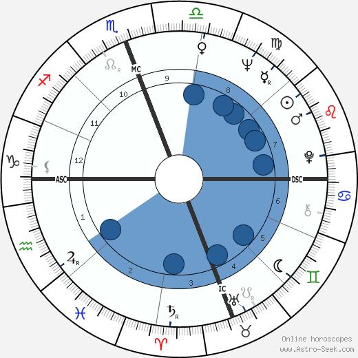 Wilson J. Goode wikipedia, horoscope, astrology, instagram