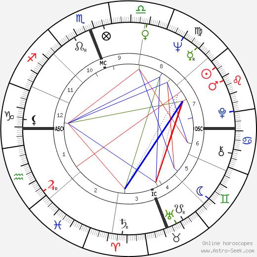 Wilson J. Goode день рождения гороскоп, Wilson J. Goode Натальная карта онлайн