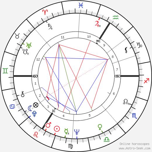 Xavier Emmanuelli tema natale, oroscopo, Xavier Emmanuelli oroscopi gratuiti, astrologia
