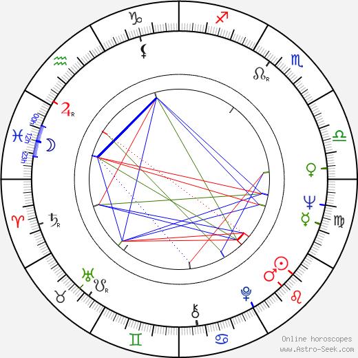 Zdeněk Hradilák день рождения гороскоп, Zdeněk Hradilák Натальная карта онлайн