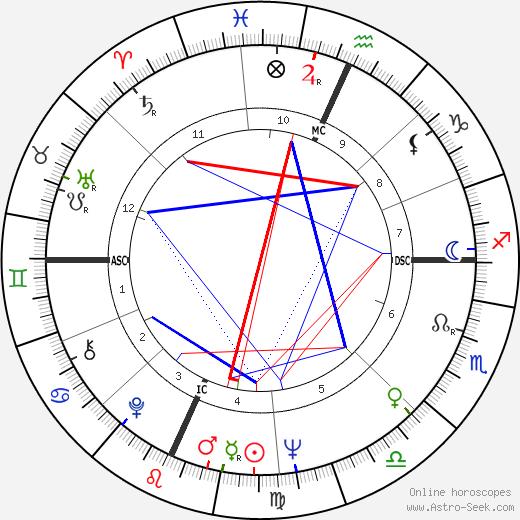 Алан Дершовиц Alan Dershowitz день рождения гороскоп, Alan Dershowitz Натальная карта онлайн