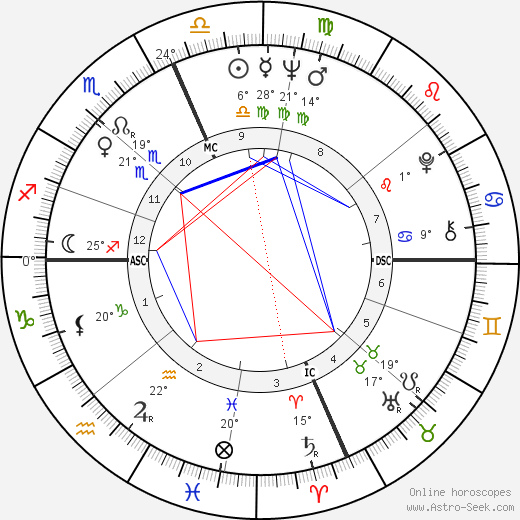 Angelo Damiano birth chart, biography, wikipedia 2019, 2020
