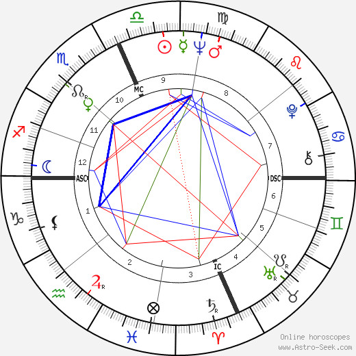 Angelo Damiano birth chart, Angelo Damiano astro natal horoscope, astrology