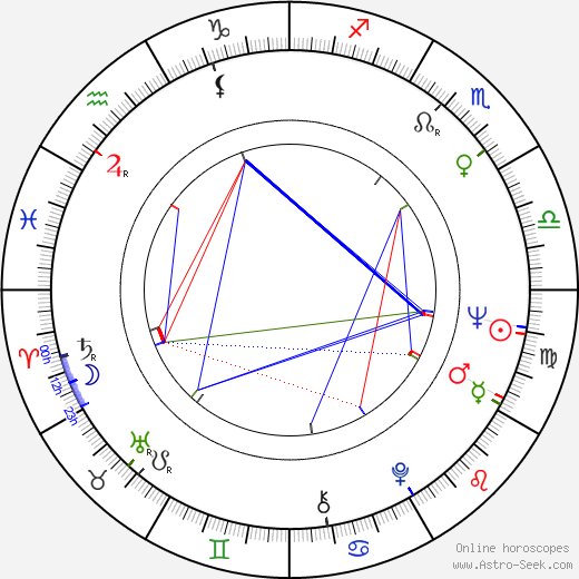 Anne Helm astro natal birth chart, Anne Helm horoscope, astrology