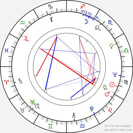 Baras Khalzanov astro natal birth chart, Baras Khalzanov horoscope, astrology