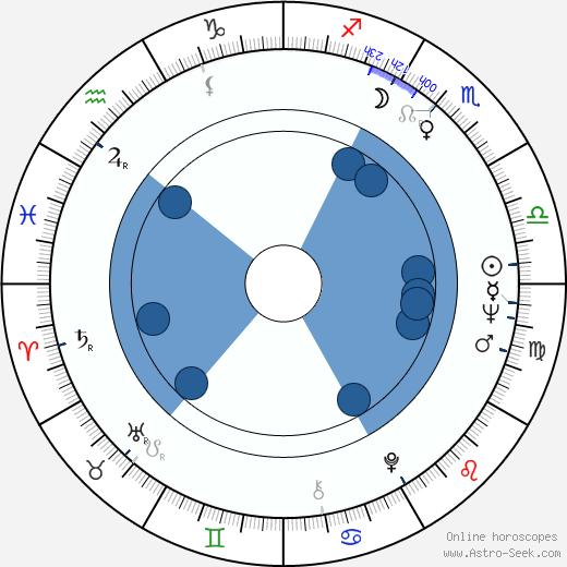 Ben E. King wikipedia, horoscope, astrology, instagram