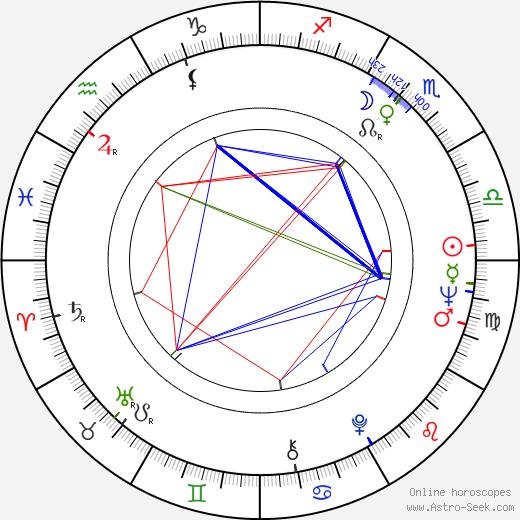 Betty Lou Keim astro natal birth chart, Betty Lou Keim horoscope, astrology