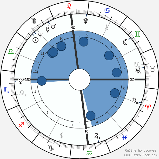 Bob Demarco wikipedia, horoscope, astrology, instagram