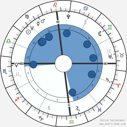 Bob Demarco wikipedia, horoscope, astrology, instagram