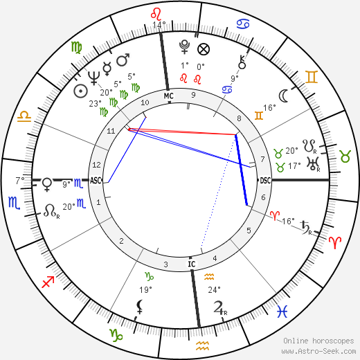Bob Demarco birth chart, biography, wikipedia 2017, 2018