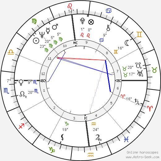 Bob Demarco birth chart, biography, wikipedia 2019, 2020