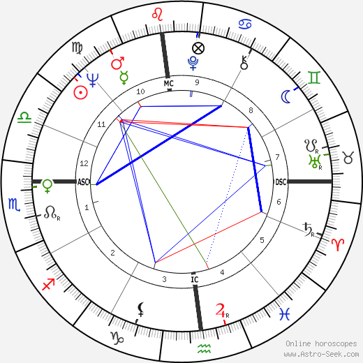 Bob Demarco astro natal birth chart, Bob Demarco horoscope, astrology