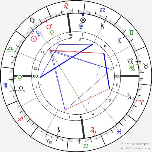 Bob Demarco horoscope, astrology, Bob Demarco astro natal birth chart