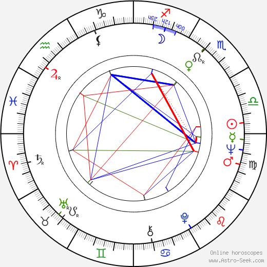 Claudio Cassinelli день рождения гороскоп, Claudio Cassinelli Натальная карта онлайн