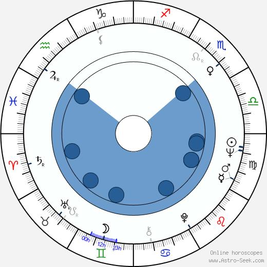 David Benedictus wikipedia, horoscope, astrology, instagram