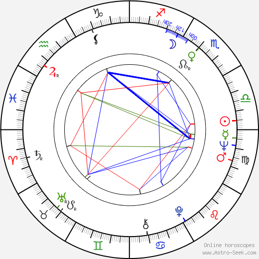 Emiliano Queiroz Birth Chart Horoscope Date Of Birth Astro
