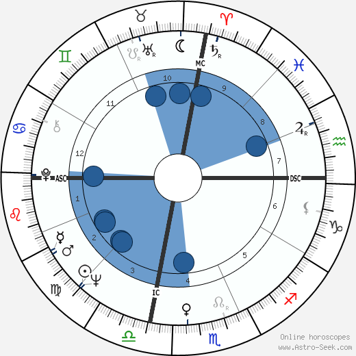Gaylord Perry wikipedia, horoscope, astrology, instagram