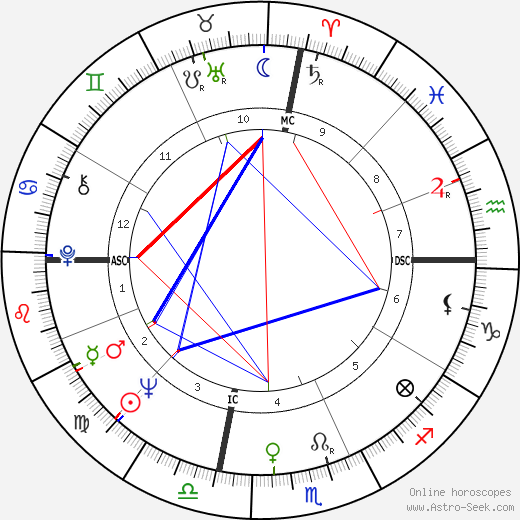 Gaylord Perry tema natale, oroscopo, Gaylord Perry oroscopi gratuiti, astrologia