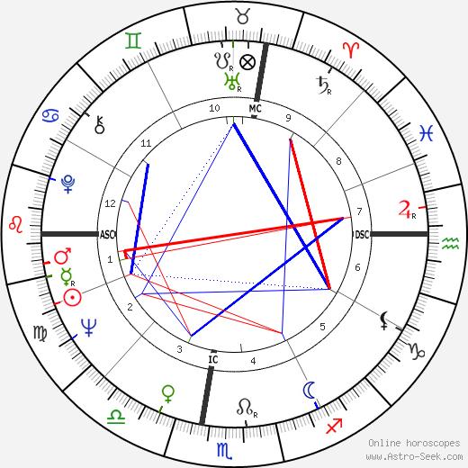 Giuliano Gemma tema natale, oroscopo, Giuliano Gemma oroscopi gratuiti, astrologia
