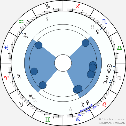 Gordan Mihić wikipedia, horoscope, astrology, instagram