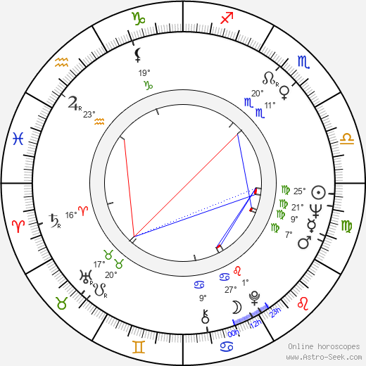 Gordan Mihić birth chart, biography, wikipedia 2019, 2020