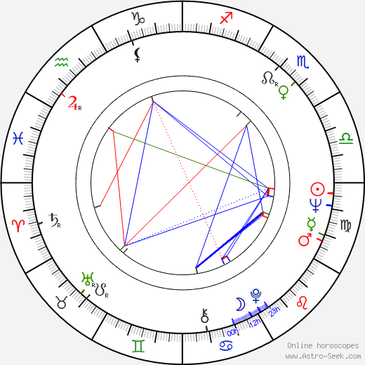 Gordan Mihić astro natal birth chart, Gordan Mihić horoscope, astrology