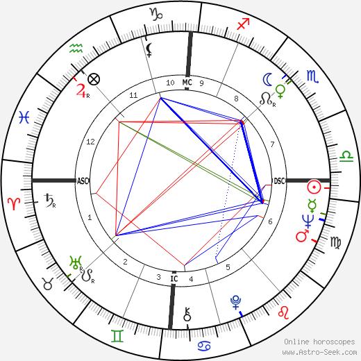 Jean-Loup Dabadie tema natale, oroscopo, Jean-Loup Dabadie oroscopi gratuiti, astrologia