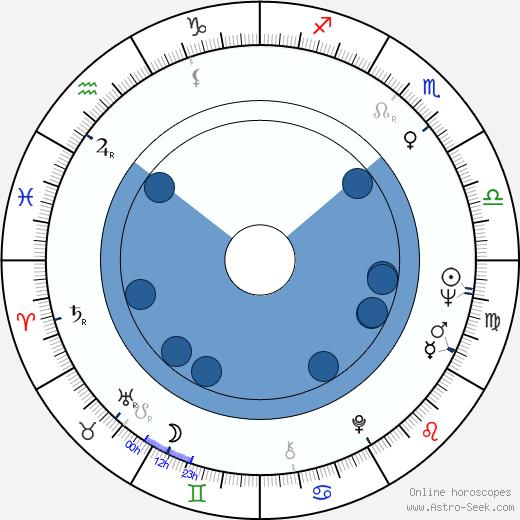 Jerry Sterner wikipedia, horoscope, astrology, instagram