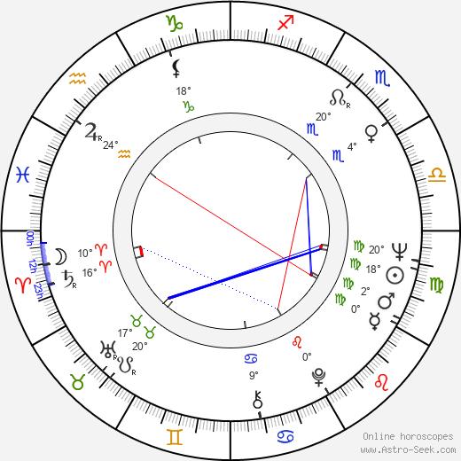 Jim Boeke birth chart, biography, wikipedia 2020, 2021