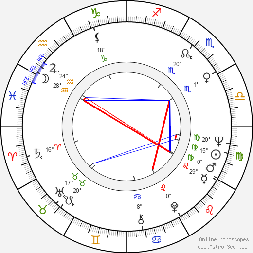 Kalevi Haikara birth chart, biography, wikipedia 2018, 2019