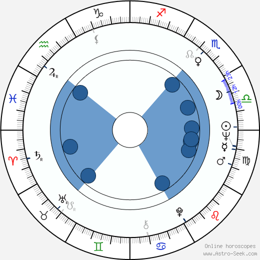 Lidiya Fedoseeva-Shukshina wikipedia, horoscope, astrology, instagram